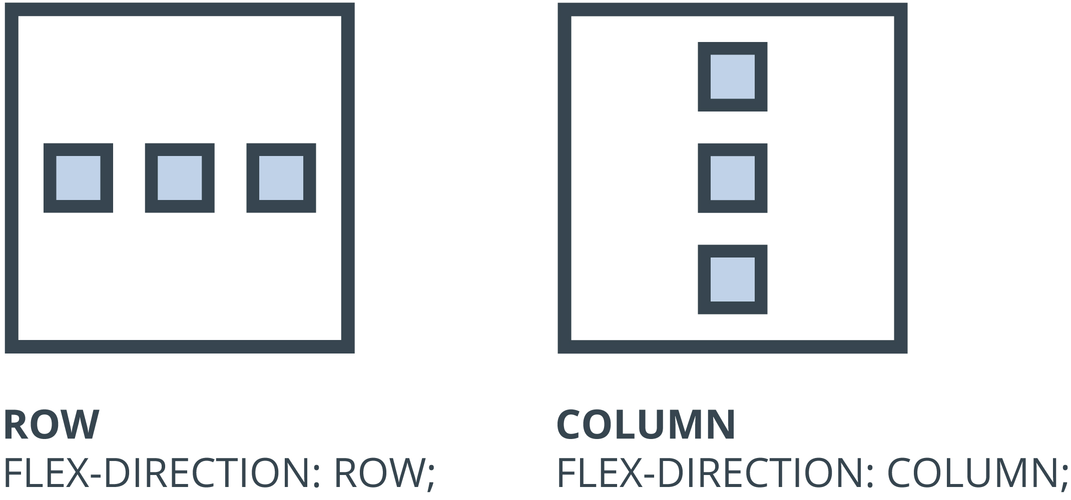 Css flexbox direction row vs column