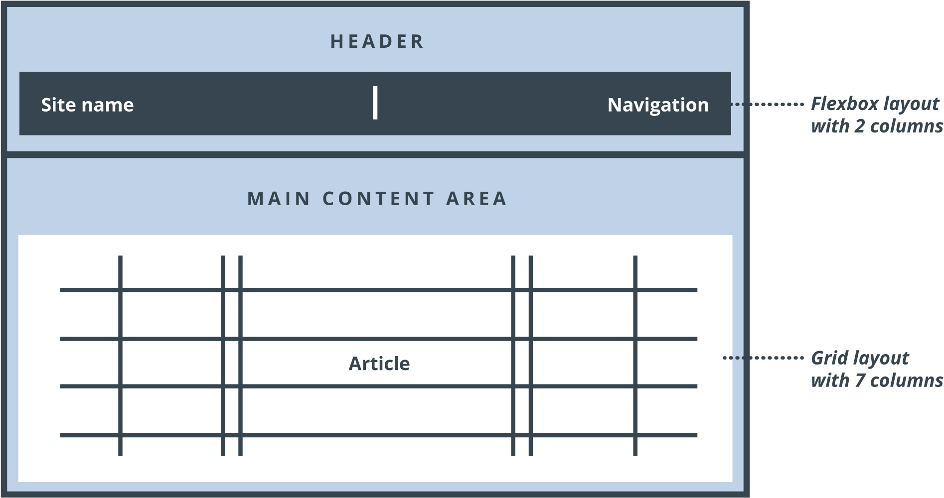 Redesigning a website using CSS Grid and Flexbox | Dries Buytaert