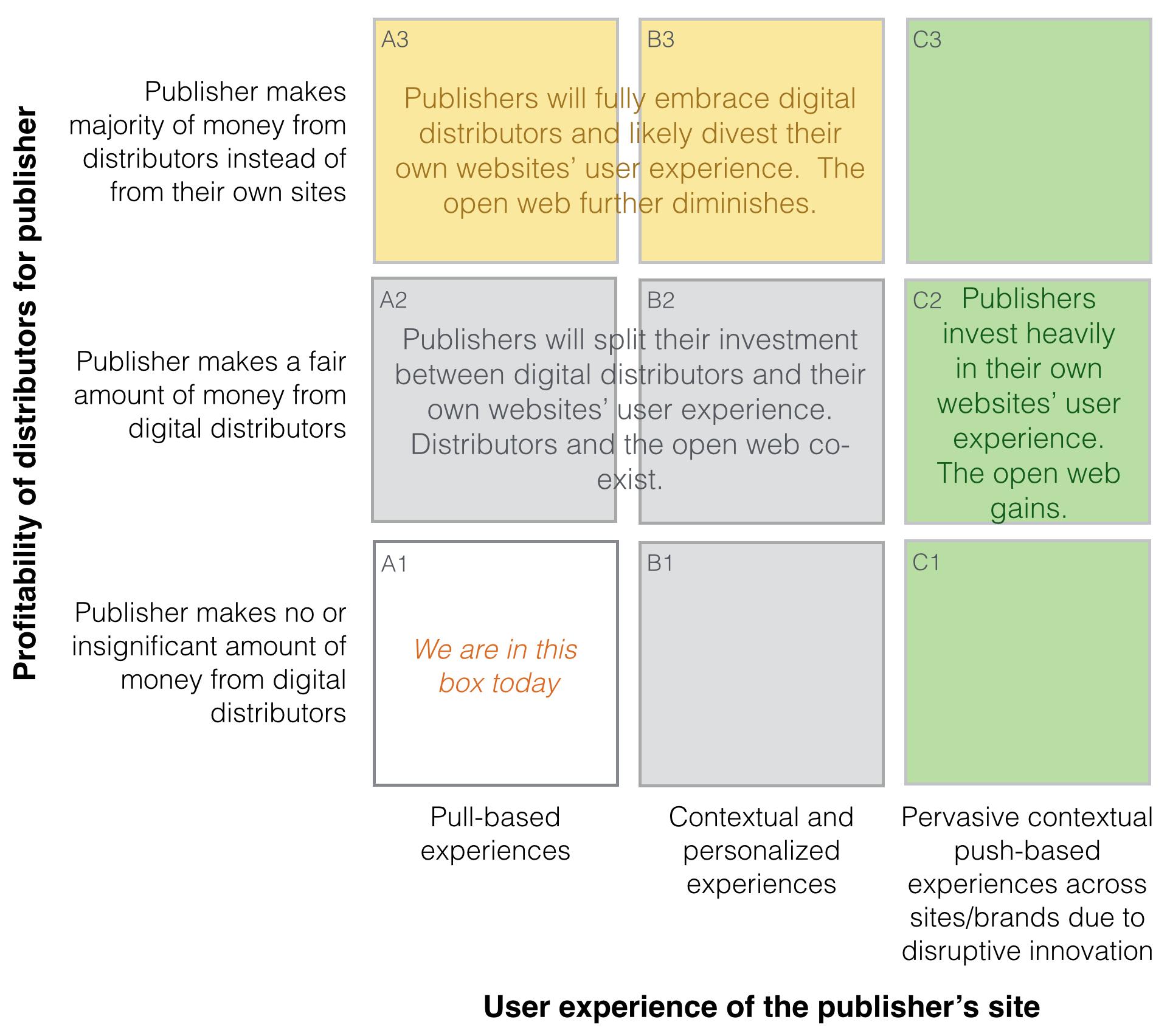 Digital distributors vs open web who will win