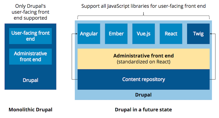 Drupal supporting different JavaScript front ends