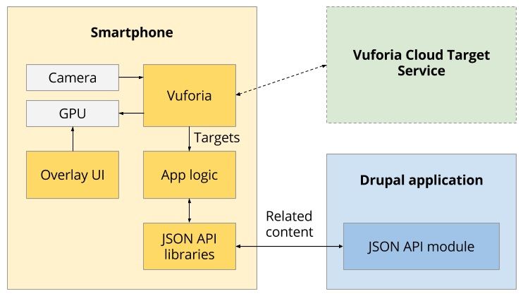 An augmented reality architecture using Drupal and Vuforia