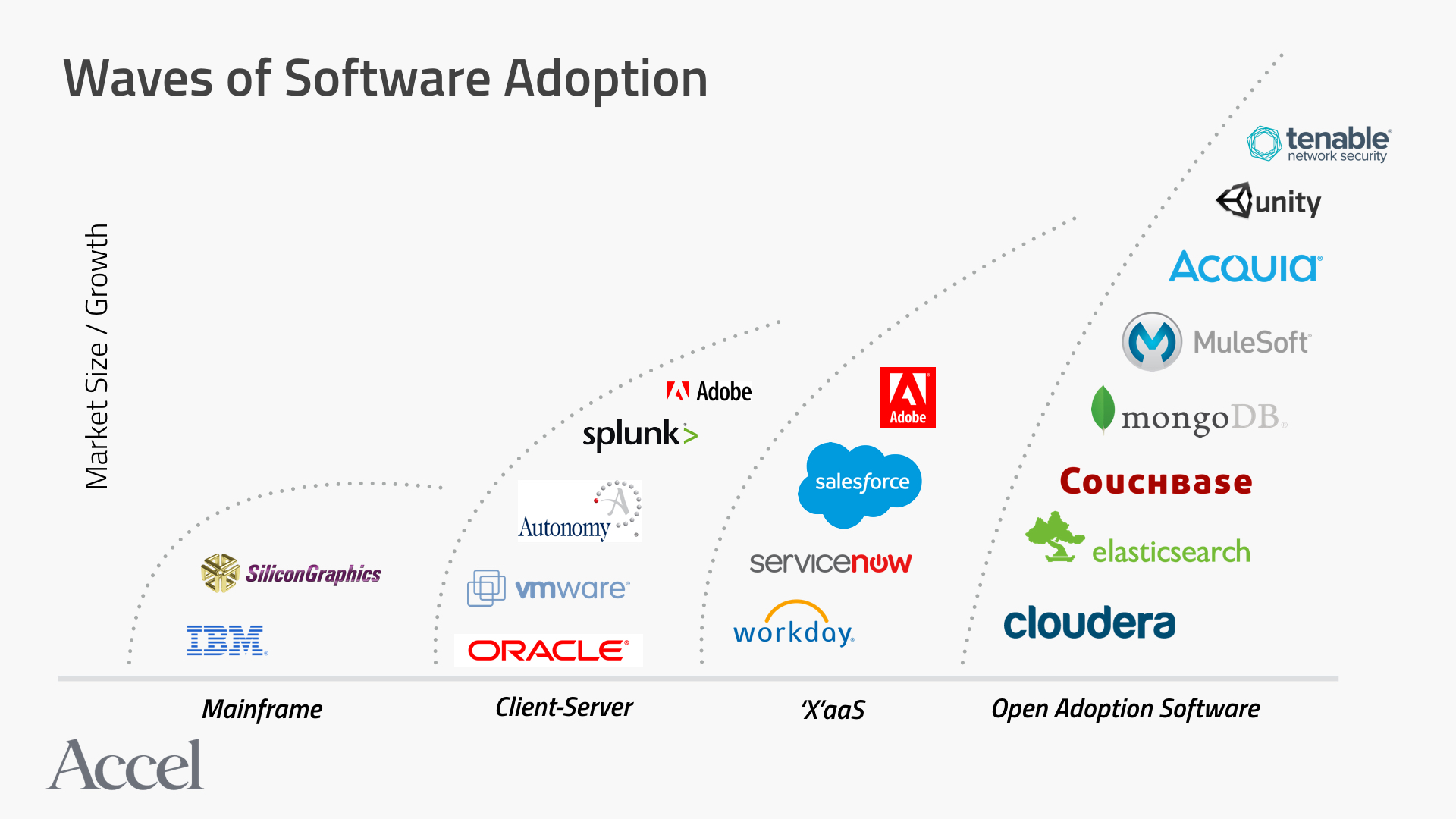 Waves of software adoption