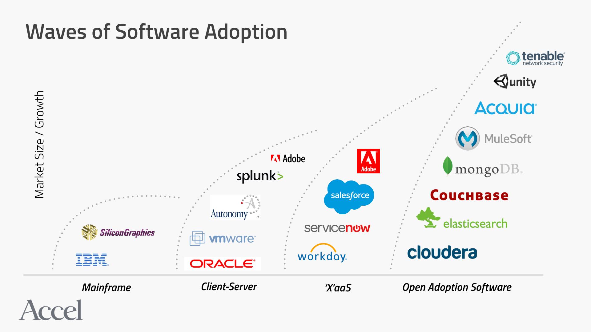 Waves of software adoption