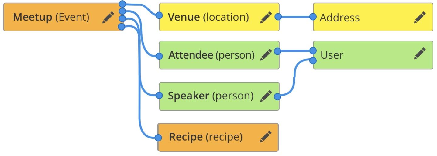 Web services entity graph