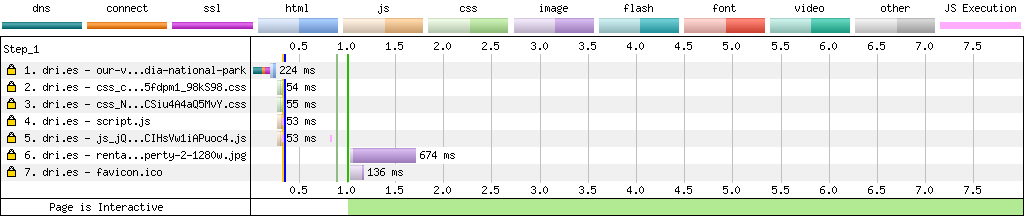 A diagram that shows page load times for dri.es before making performance improvements