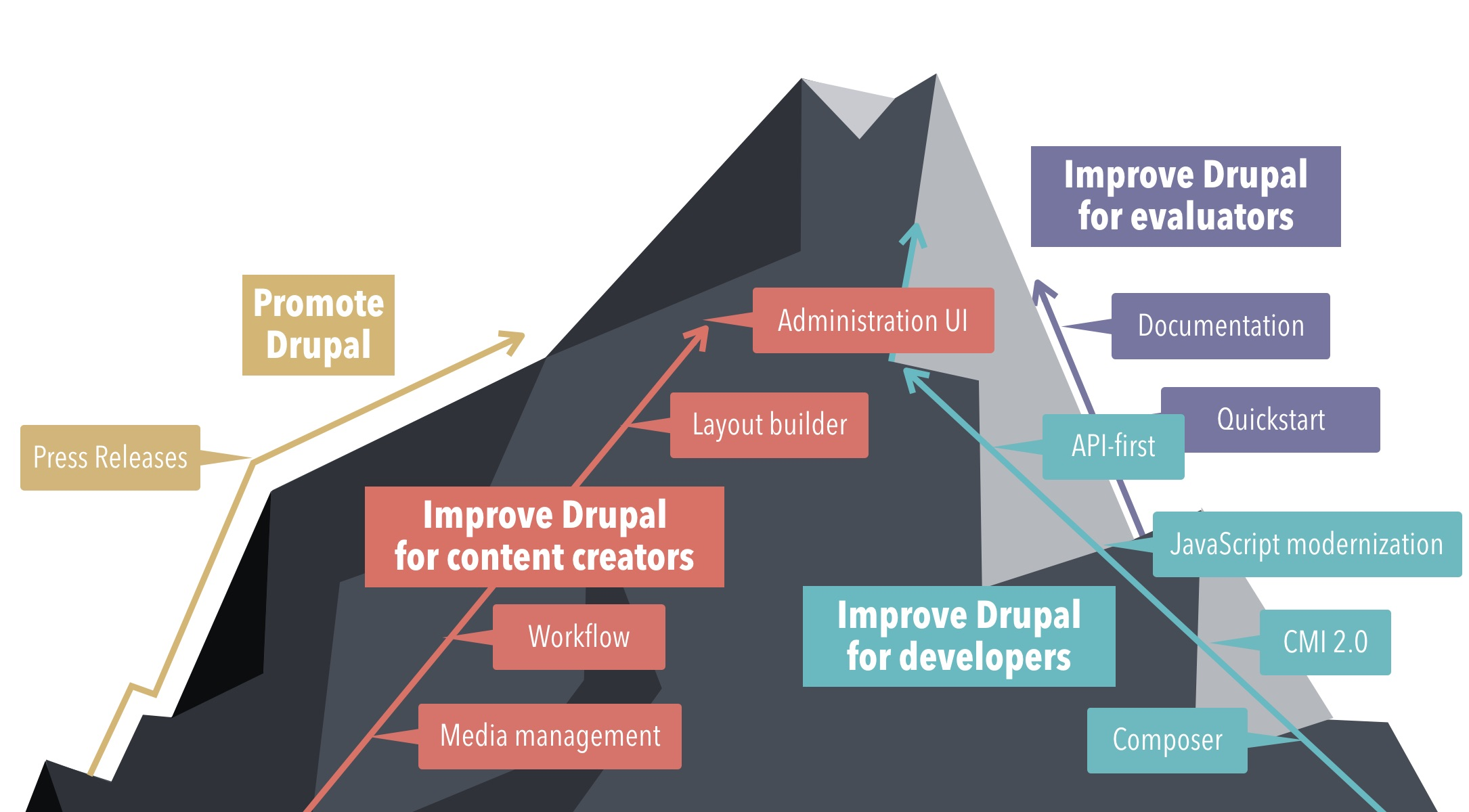An overview of Drupal 8's strategic initaitives