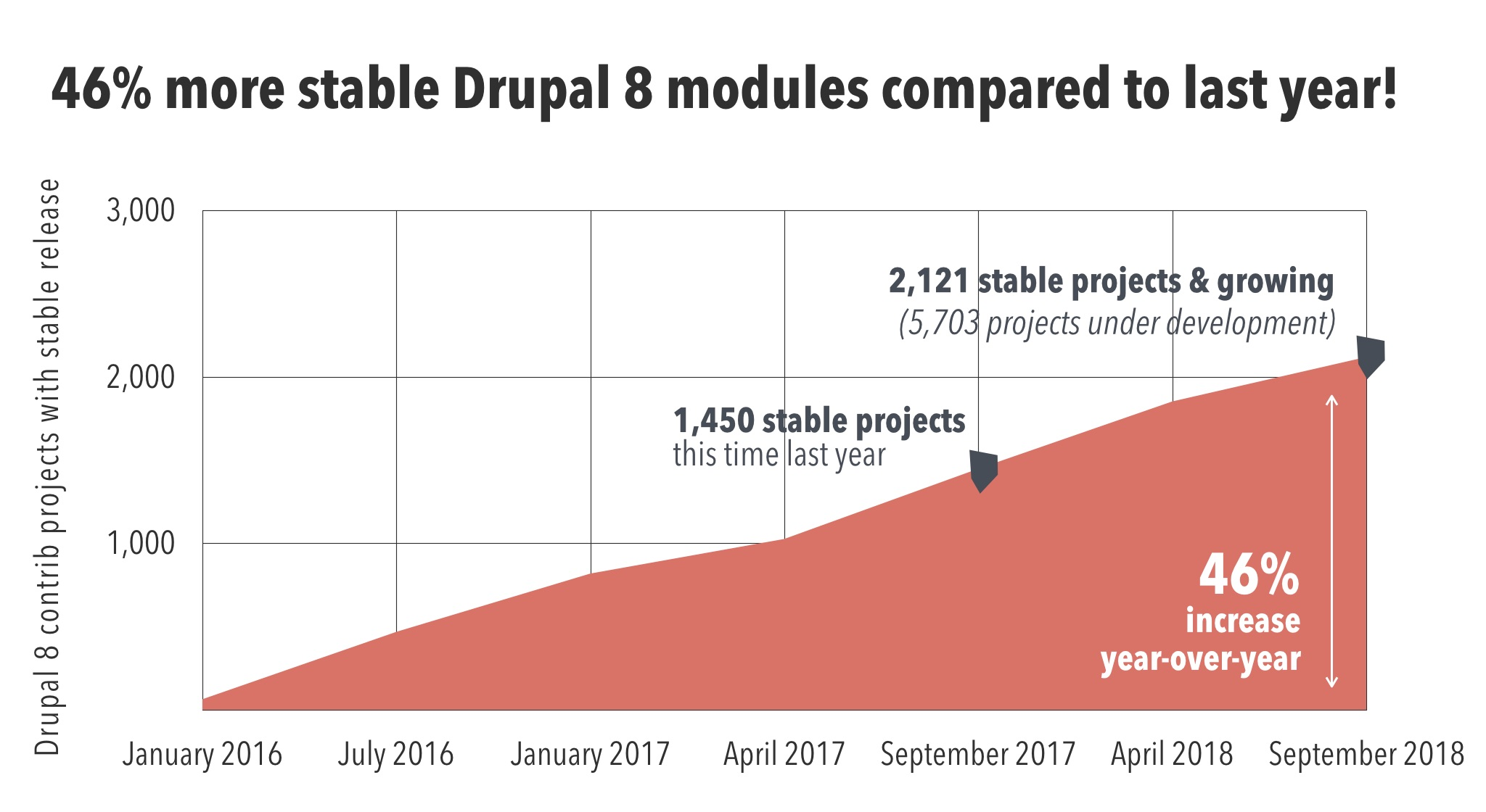 The number of stable modules for Drupal 8 is growing fast