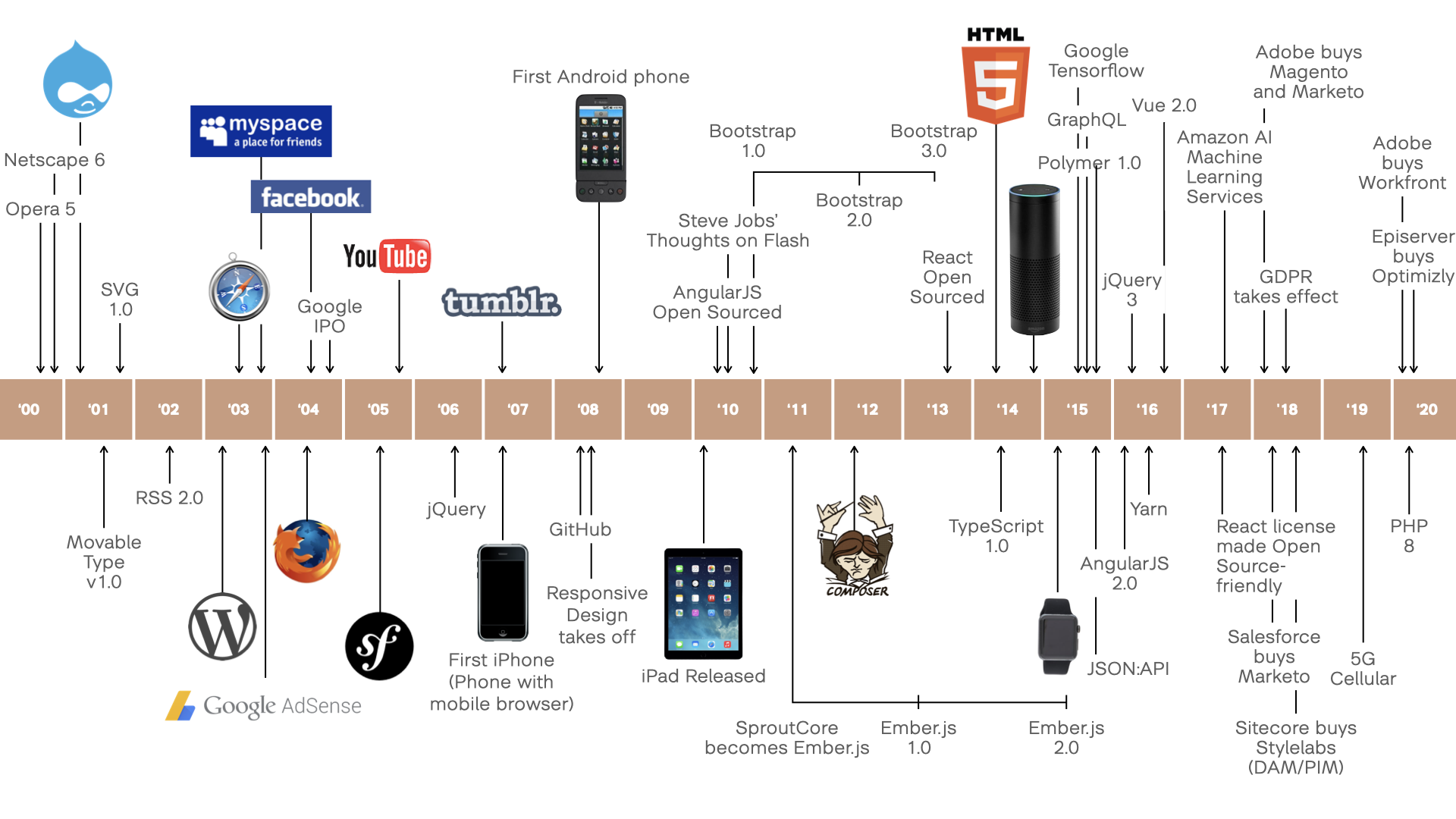 A timeline with key technology events that impacted Drupal. Examples include the first mobile browser, social media, etc.