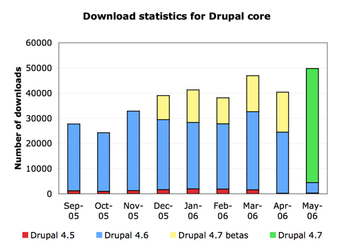 Absolute download statistics
