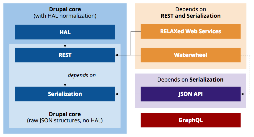 an overview of the key building blocks to create web services in drupal out of the box drupal core can expose raw json structures reflecting its internal