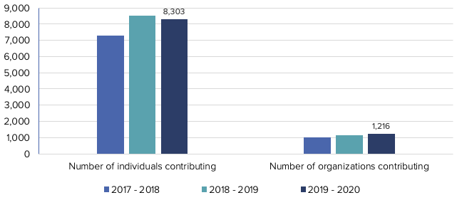 A graph showing the number of individual and organizational contributors year over year.