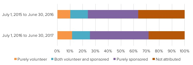 Contributions by volunteer vs sponsored