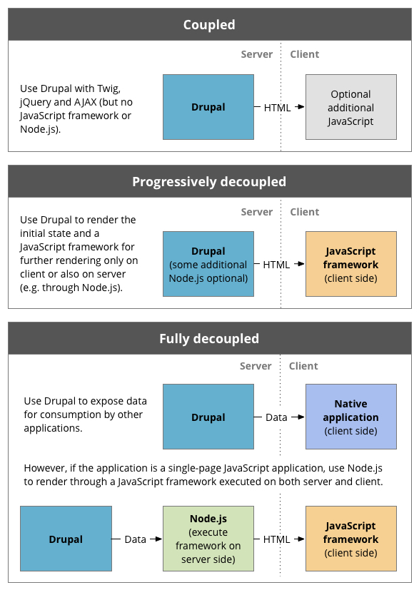 Decoupled delivery architectures