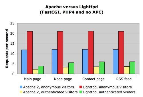 Drupal 4.7 Apache vs Lighttpd
