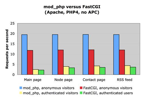 Drupal.7 fastcgi vs mod_php