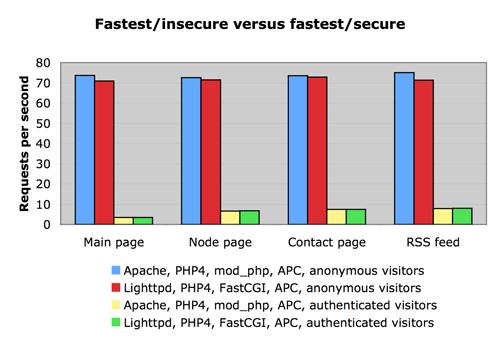 Drupal.7 slow vs fast