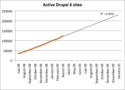 Drupal growth
