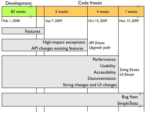 Drupal code freeze plan