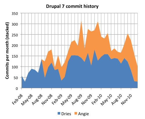 Drupal 7 commit history - absolute