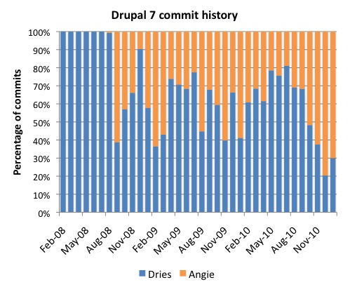 Drupal 7 commit history - relative