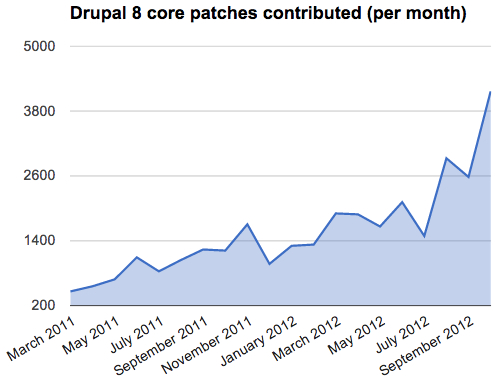 Drupal core monthly patch volume