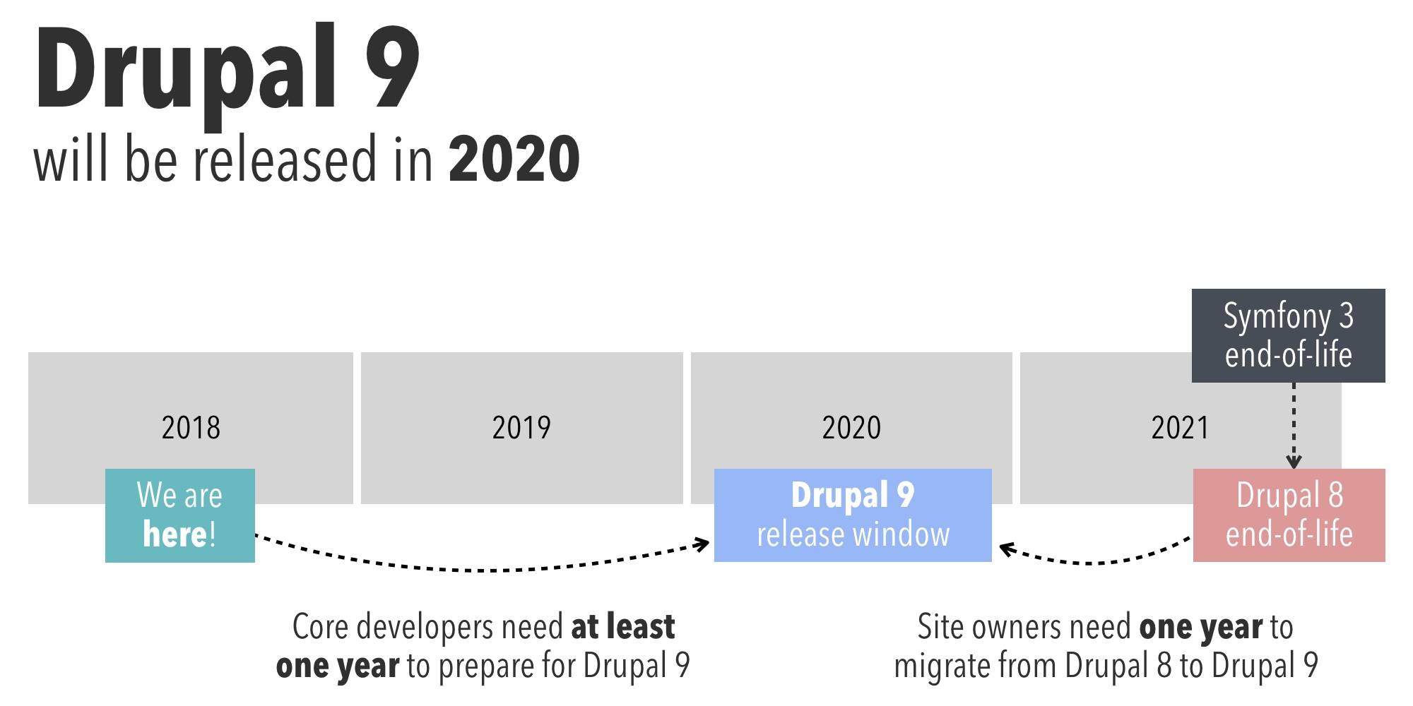 Drupal 9 will be released in 2020
