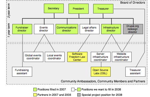 Drupal Association Organization Chart Whishlist  Dries Buytaert