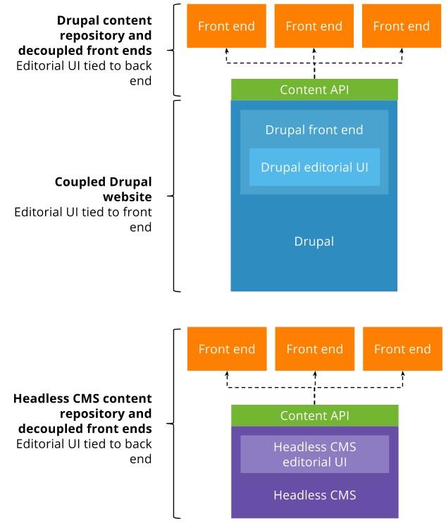 Drupal is api first api first drupal vs headless cms