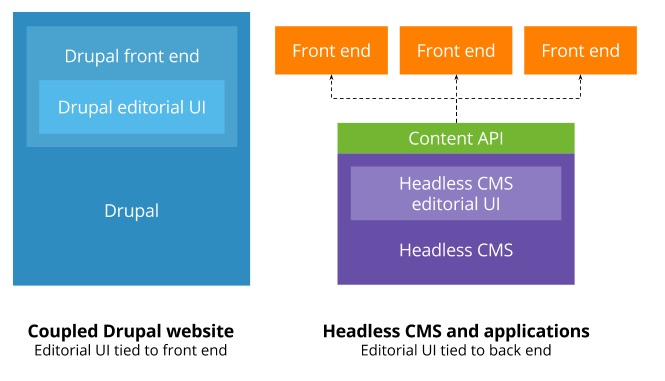 Drupal is api first coupled drupal vs headless cms