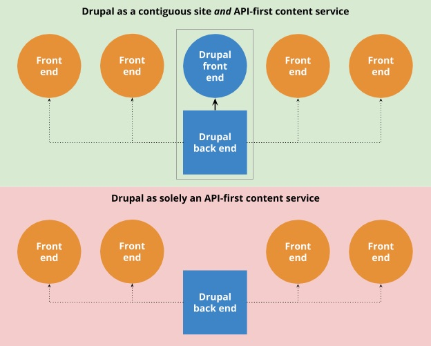 Drupal is api first drupal site and content service