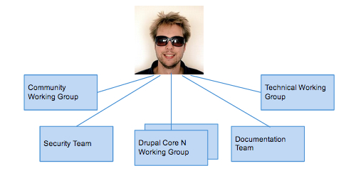 Drupal project governance consists of Community Working Group, Technical Working Group, Security Team, Documentation Team, and a Working Group per major Drupal core version.
