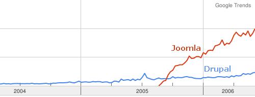 Drupal vs joomla google