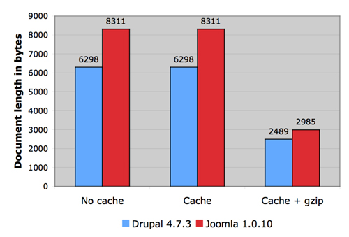 Drupal vs joomla length