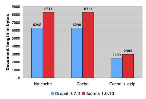 Drupal vs joomla length