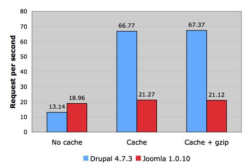 Drupal vs joomla rps