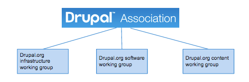Drupal website governance