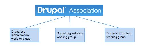 Drupal website governance