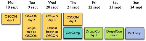 Drupalcon brussels timeline