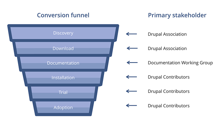 An example Drupal conversion funnel and the primary stakeholders for each level.
