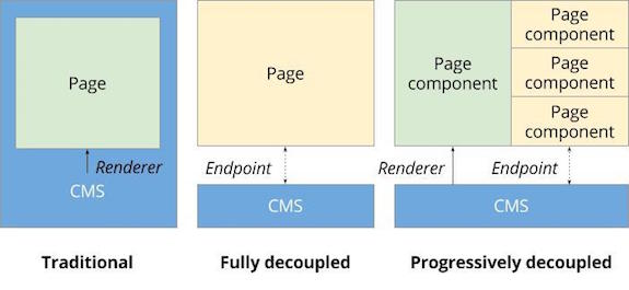 Future decoupled drupal progressive decoupling