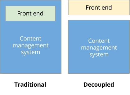 Future decoupled drupal traditional vs decoupled