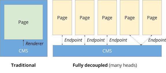 Future decoupled drupal traditional vs fully decoupled