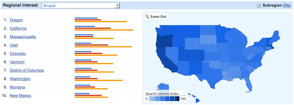 Google Insights - Regional Drupal interest in USA