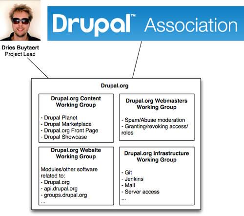 Governance sprint drupal org