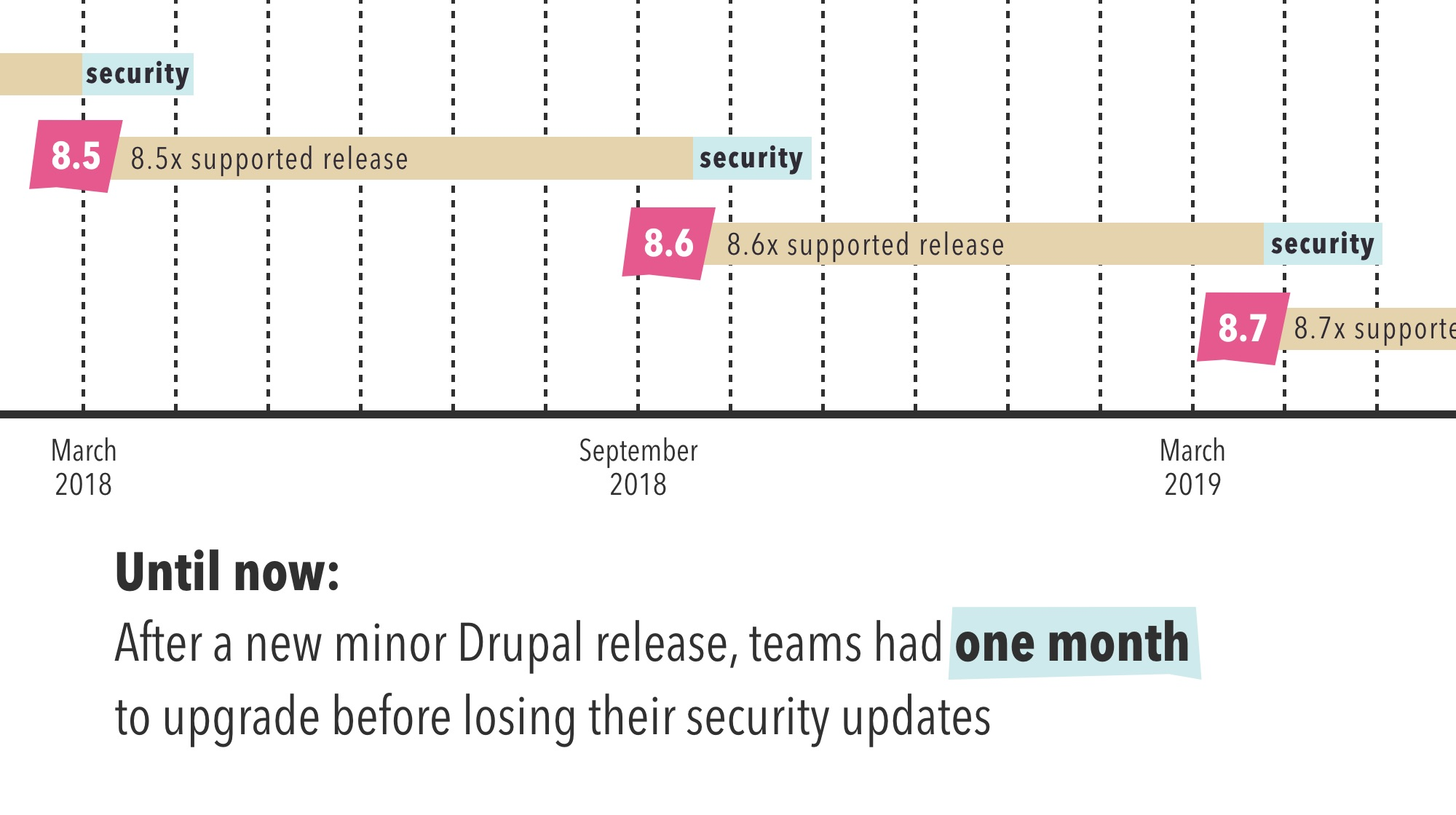 Old Drupal 8 security policy for minor releases