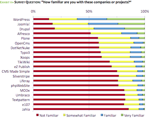 Open Source CMS report: brand familiarity
