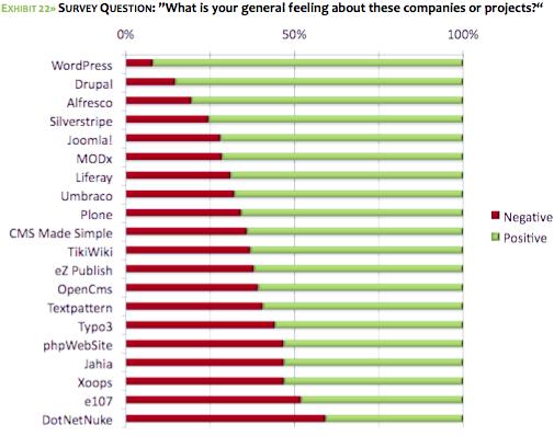 Open Source CMS report: brand sentiment