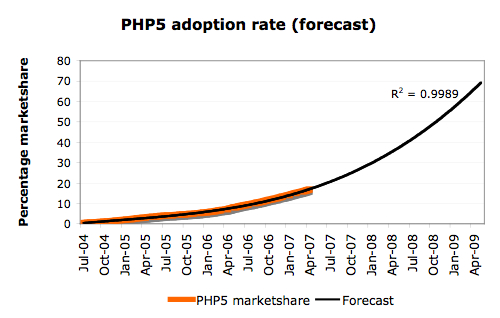 PHP5 naive forecast