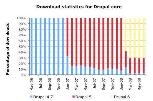 Relative download statistics