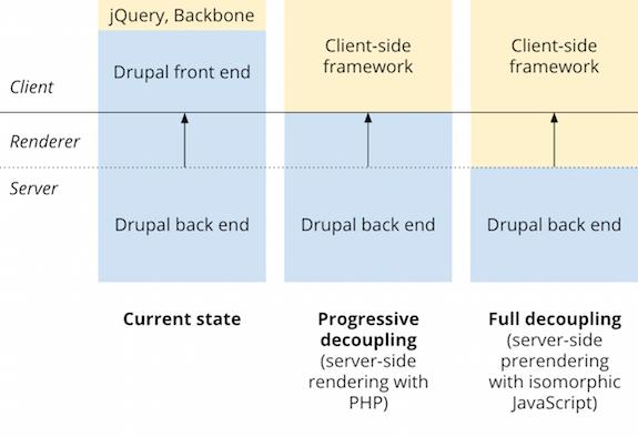 Should we decouple Drupal with a client-side framework?